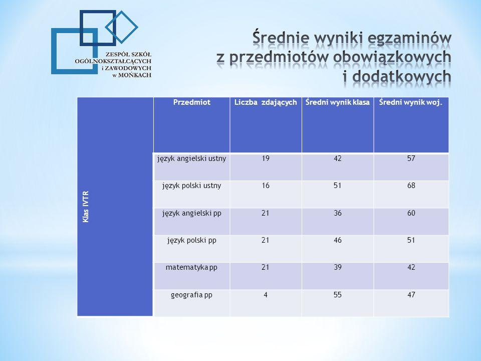 Klas IVTR PrzedmiotLiczba zdającychŚredni wynik klasaŚredni wynik woj.