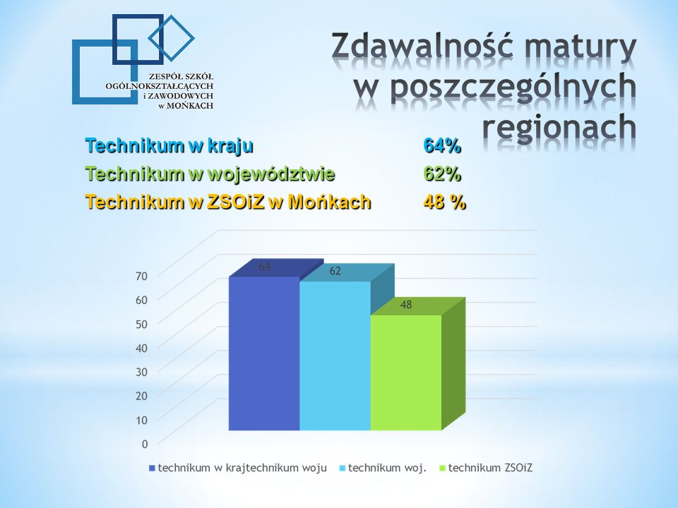 Technikum w kraju 64% Technikum w województwie 62% Technikum w ZSOiZ w Mońkach 48 %