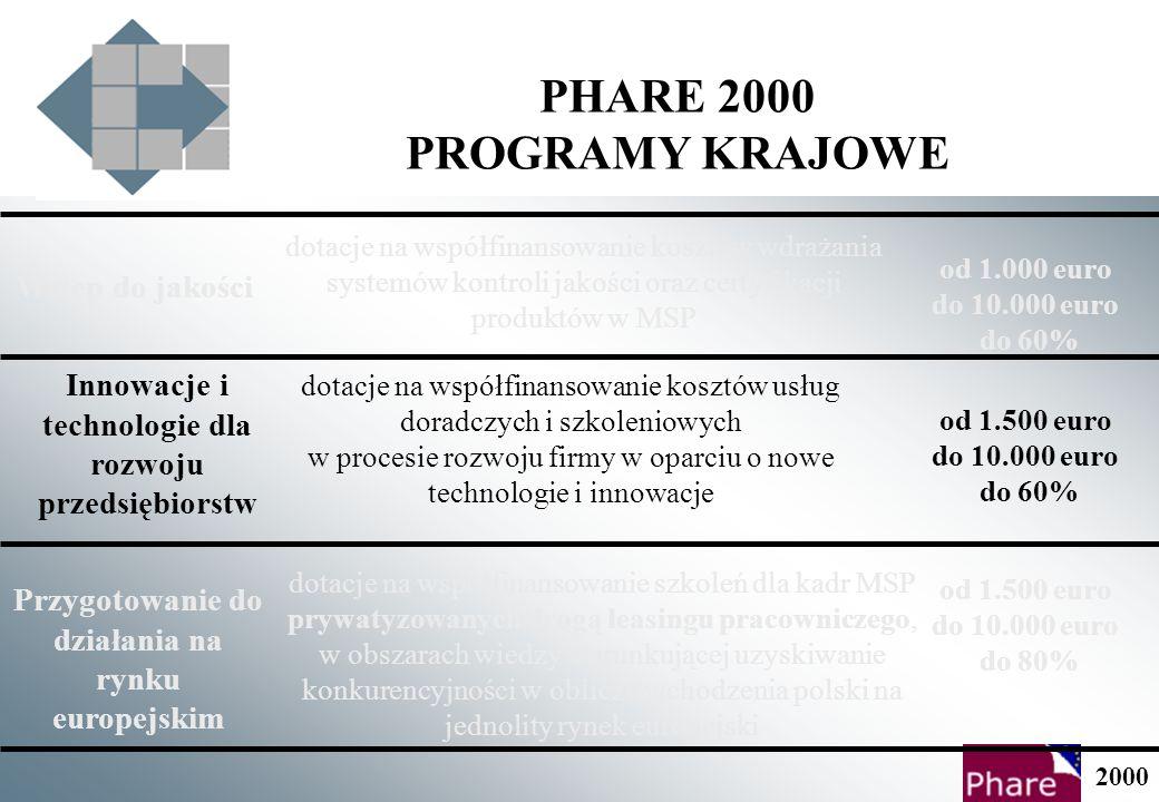 PHARE 2000 PROGRAMY KRAJOWE 2000 dotacje na współfinansowanie kosztów wdrażania systemów kontroli jakości oraz certyfikacji produktów w MSP Wstęp do jakości od 1.500 euro do 10.000 euro do 60% Innowacje i technologie dla rozwoju przedsiębiorstw Przygotowanie do działania na rynku europejskim dotacje na współfinansowanie kosztów usług doradczych i szkoleniowych w procesie rozwoju firmy w oparciu o nowe technologie i innowacje dotacje na współfinansowanie szkoleń dla kadr MSP prywatyzowanych drogą leasingu pracowniczego, w obszarach wiedzy warunkującej uzyskiwanie konkurencyjności w obliczu wchodzenia polski na jednolity rynek europejski od 1.000 euro do 10.000 euro do 60% od 1.500 euro do 10.000 euro do 80%
