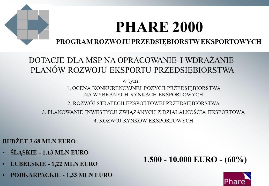 PHARE 2000 PROGRAM ROZWOJU PRZEDSIĘBIORSTW EKSPORTOWYCH DOTACJE DLA MSP NA OPRACOWANIE I WDRAŻANIE PLANÓW ROZWOJU EKSPORTU PRZEDSIĘBIORSTWA w tym: 1.