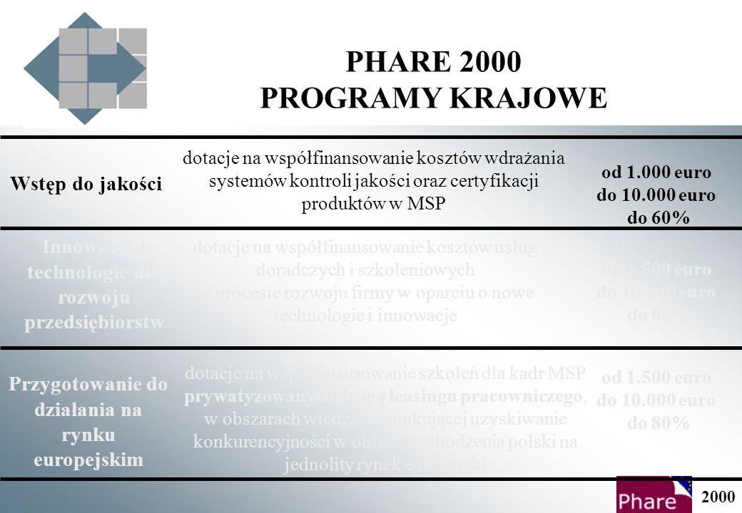 PHARE 2000 POMOC DLA SEKTORA PRODUKCYJNEGO PROGRAMY KRAJOWE doradczo-szkoleniowe REALIZOWANE WE WSZYSTKICH 16 WOJEWÓDZTWACH Wstęp do jakości Innowacje i technologie dla rozwoju przedsiębiorstw Przygotowanie do działania na rynku europejskim PROGRAMY REGIONALNE doradczo-informacyjne oraz dotacje inwestycyjne REALIZOWANE W WYBRANYCH WOJEWÓDZTWACH: 1.