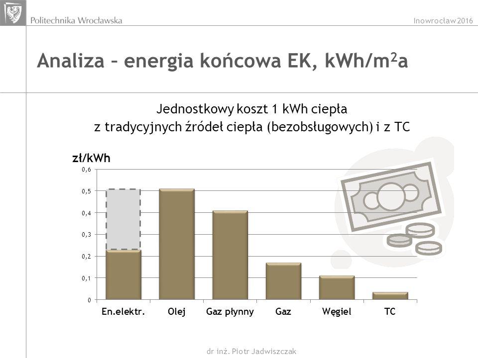 Inowrocław 2016 dr inż. Piotr Jadwiszczak Analiza – energia końcowa EK, kWh/m 2 a Jednostkowy koszt 1 kWh ciepła z tradycyjnych źródeł ciepła (bezobsł