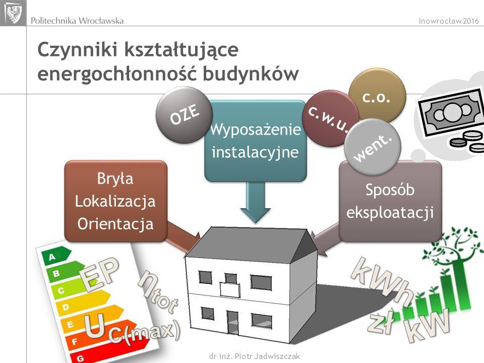 Inowrocław 2016 dr inż. Piotr Jadwiszczak Czynniki kształtujące energochłonność budynków Dom Bryła Lokalizacja Orientacja Wyposażenie instalacyjne Spo