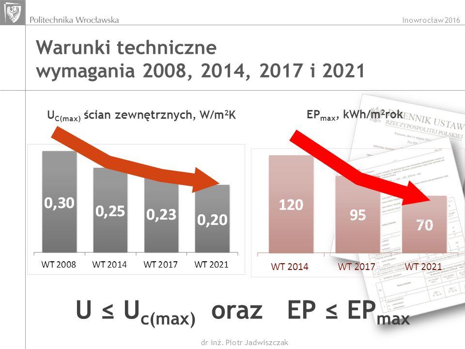Inowrocław 2016 dr inż. Piotr Jadwiszczak Warunki techniczne wymagania 2008, 2014, 2017 i 2021 U C(max) ścian zewnętrznych, W/m 2 K EP max, kWh/m 2 ro