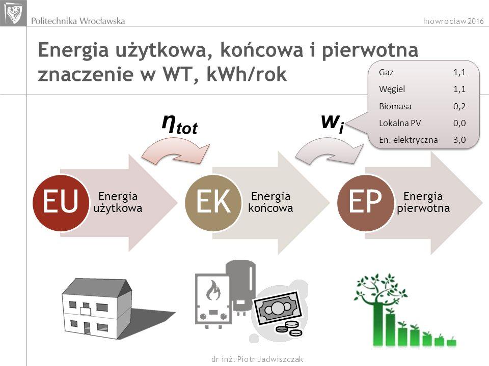 Inowrocław 2016 dr inż. Piotr Jadwiszczak Energia użytkowa, końcowa i pierwotna znaczenie w WT, kWh/rok Energia użytkowa EU Energia końcowa EK Energia