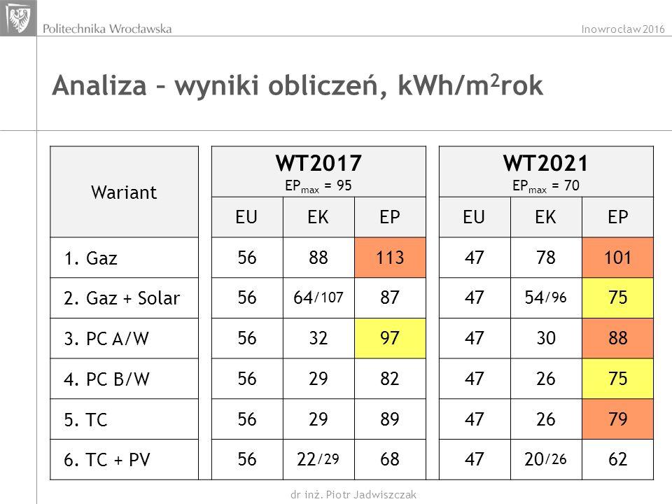 Inowrocław 2016 dr inż. Piotr Jadwiszczak Analiza – wyniki obliczeń, kWh/m 2 rok Wariant WT2017 EP max = 95 WT2021 EP max = 70 EUEKEPEUEKEP 1. Gaz5688