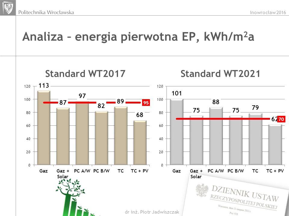 Inowrocław 2016 dr inż. Piotr Jadwiszczak Analiza – energia pierwotna EP, kWh/m 2 a