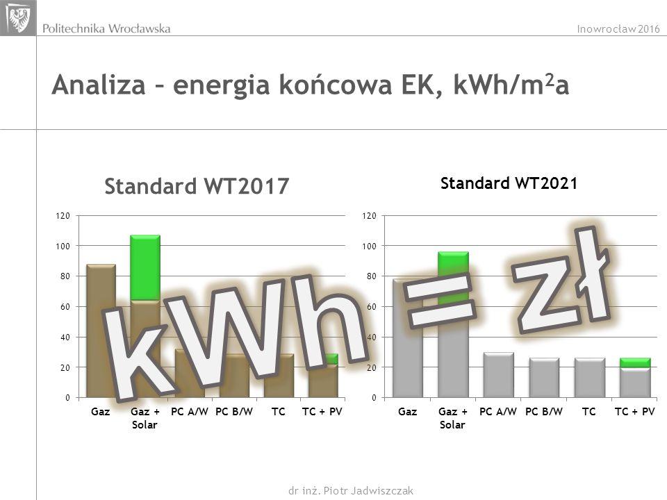 Inowrocław 2016 dr inż. Piotr Jadwiszczak Analiza – energia końcowa EK, kWh/m 2 a