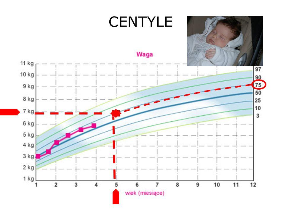 CENTYLE 29