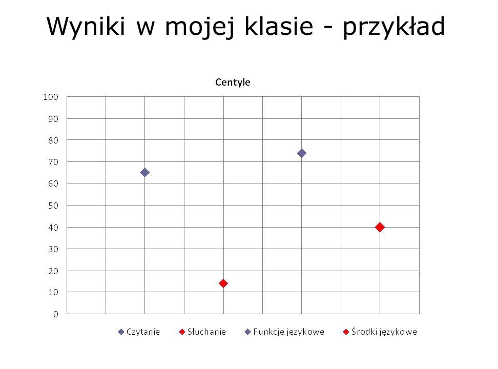 Wyniki w mojej klasie - przykład 31