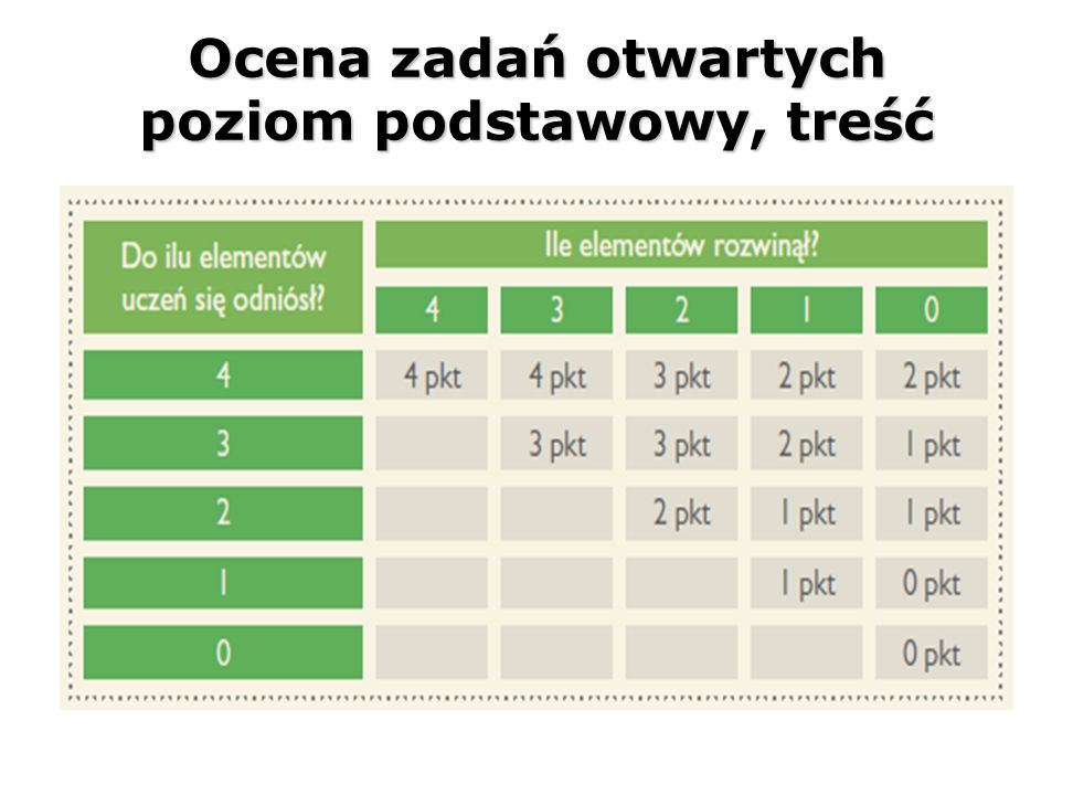 Ocena zadań otwartych poziom podstawowy, treść