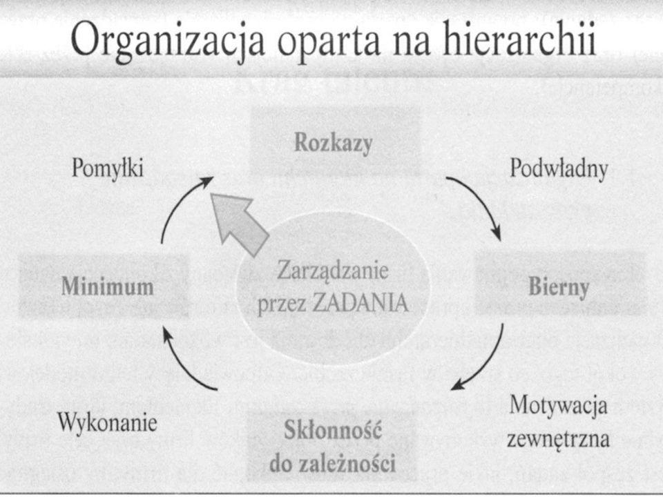 Kompetencje, które pomagają utożsamić się z misją organizacji (wymiar osobisty): DOSKONALENIE OSOBISTE Samokrytycyzm: umiejętność przyjmowania informacji zwrotnych i uczenia się z nich.