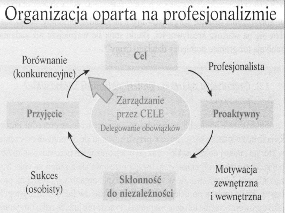Kompetencje, które pomagają utożsamić się z misją organizacji (wymiar osobisty): DOSKONALENIE OSOBISTE Samowiedza: umiejętność rozpoznawania swoich mocnych i słabych stron, oraz działania zgodnie z wiedza o nich.