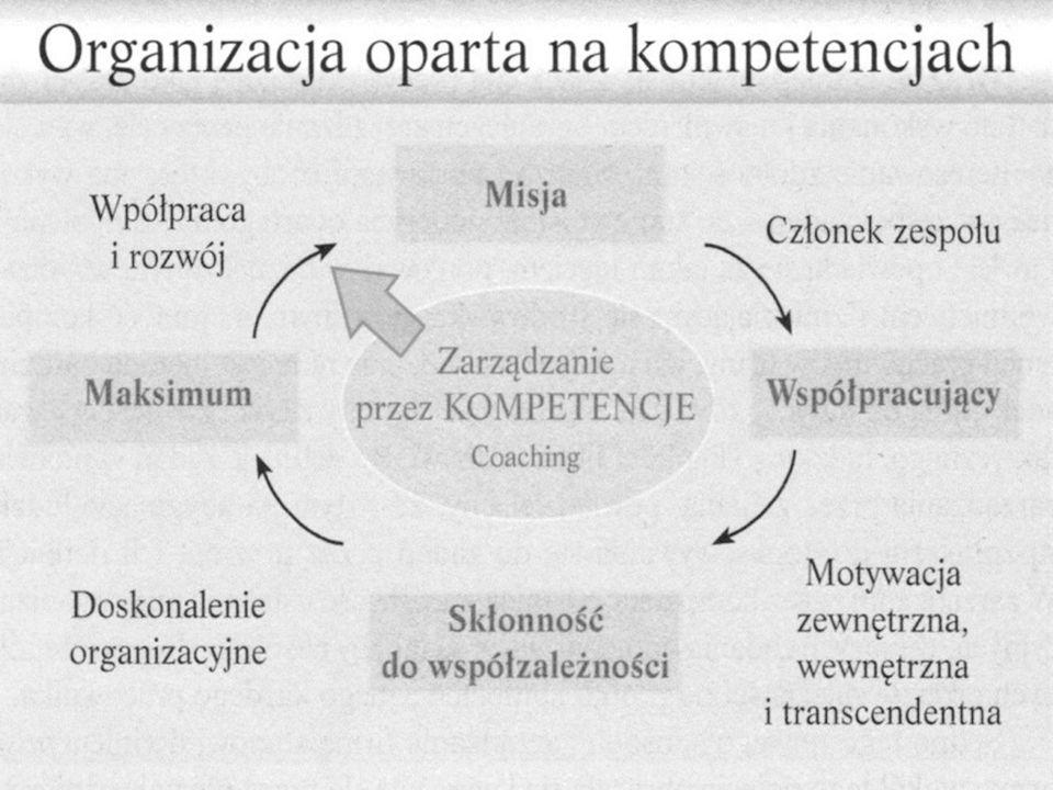 Kompetencje, które pomagają utożsamić się z misją organizacji (wymiar osobisty): DOSKONALENIE OSOBISTE Uczenie się: umiejętność zmiany swojego zachowania i postaw w tym kierunku, by umocnić swoje silne strony i udoskonalić słabe.