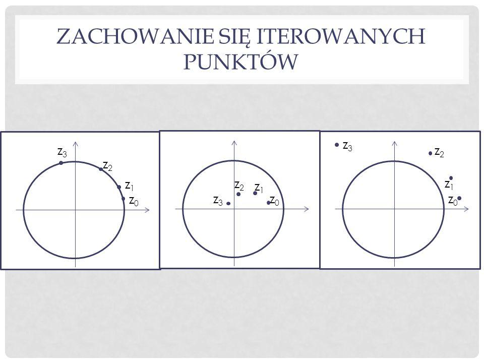 ZACHOWANIE SIĘ ITEROWANYCH PUNKTÓW z0z0 z2z2 z1z1 z3z3 z0z0 z2z2 z1z1 z3z3 z0z0 z2z2 z1z1 z3z3