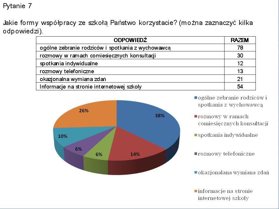 Ankieta dla nauczycieli