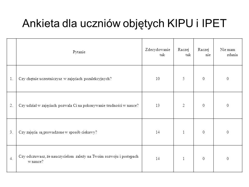 Ankieta dla uczniów objętych KIPU i IPET Pytanie Zdecydowanie tak Raczej tak Raczej nie Nie mam zdania 1.Czy chętnie uczestniczysz w zajęciach pozalekcyjnych 10500 2.Czy udział w zajęciach pozwala Ci na pokonywanie trudności w nauce 13200 3.Czy zajęcia są prowadzone w sposób ciekawy 14100 4.