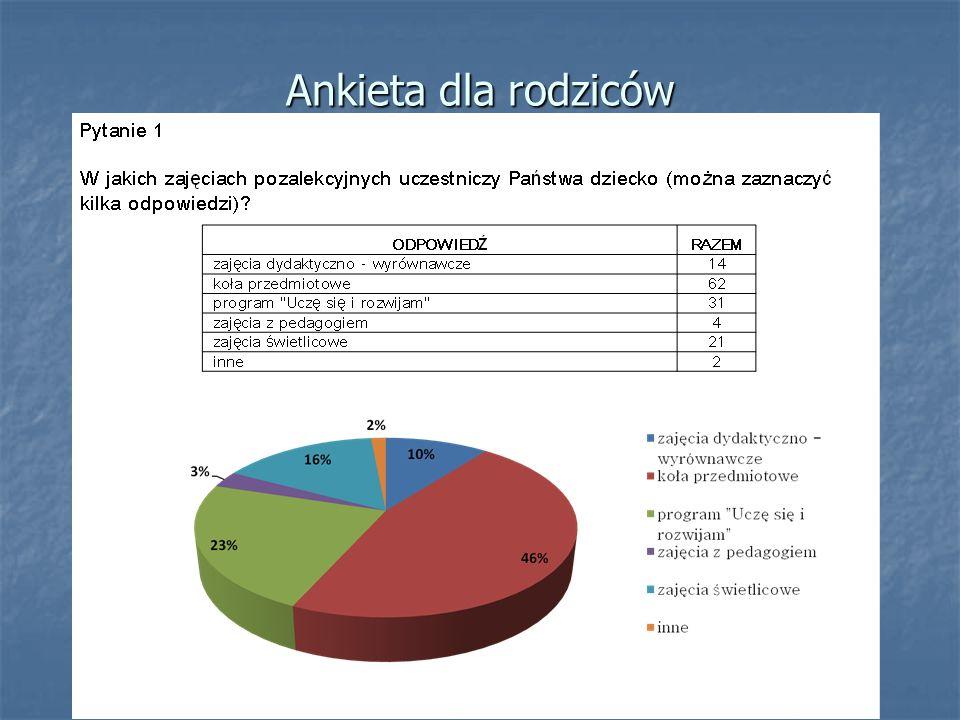 Ankieta dla rodziców