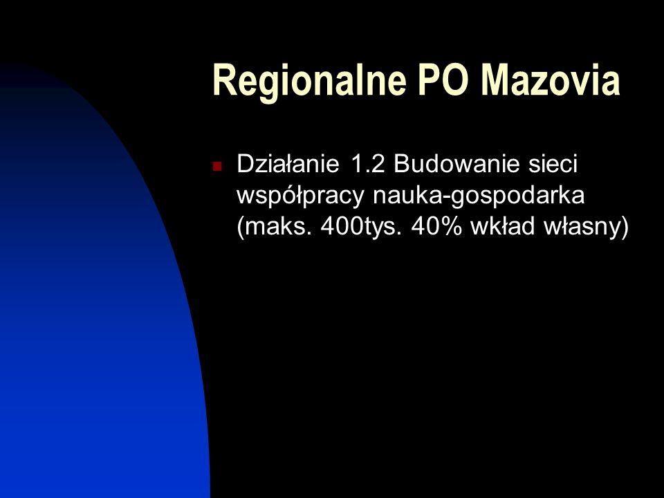 Regionalne PO Mazovia Działanie 1.2 Budowanie sieci współpracy nauka-gospodarka (maks.
