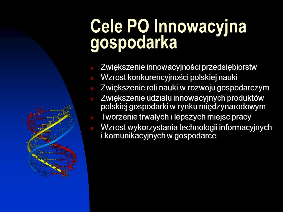 Cele PO Innowacyjna gospodarka Zwiększenie innowacyjności przedsiębiorstw Wzrost konkurencyjności polskiej nauki Zwiększenie roli nauki w rozwoju gospodarczym Zwiększenie udziału innowacyjnych produktów polskiej gospodarki w rynku międzynarodowym Tworzenie trwałych i lepszych miejsc pracy Wzrost wykorzystania technologii informacyjnych i komunikacyjnych w gospodarce