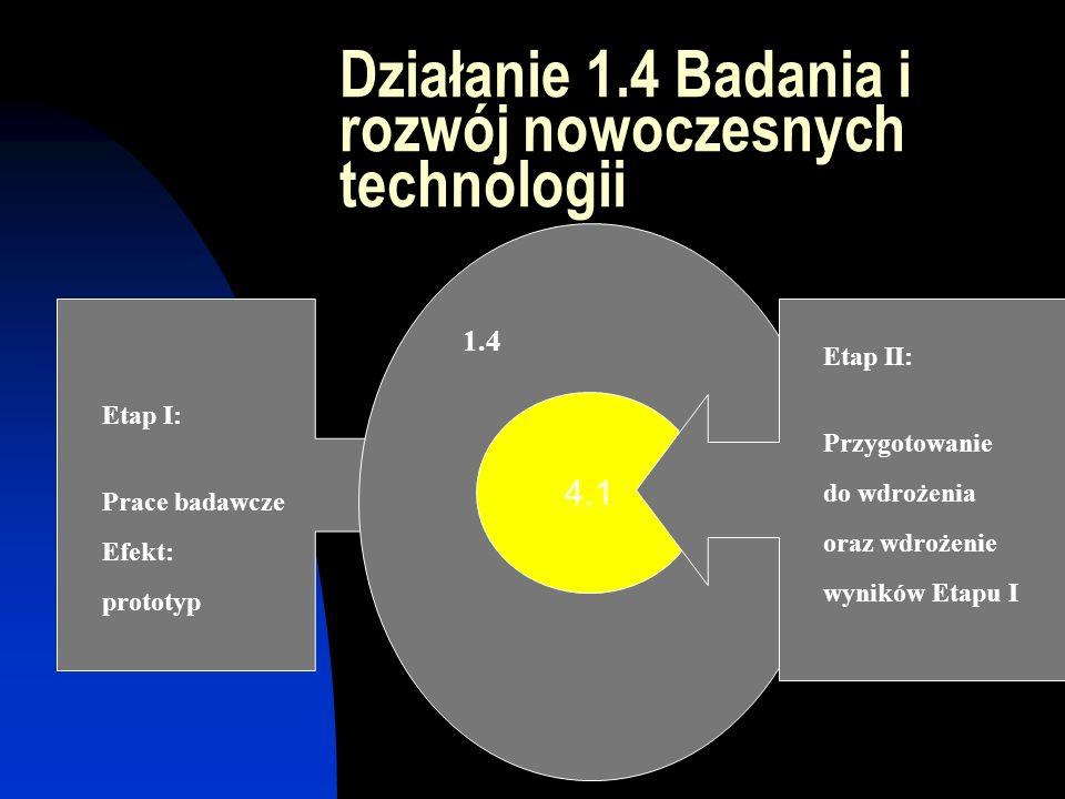 Działanie 1.4 Badania i rozwój nowoczesnych technologii 1.4 Etap I: Prace badawcze Efekt: prototyp 4.1 Etap II: Przygotowanie do wdrożenia oraz wdrożenie wyników Etapu I