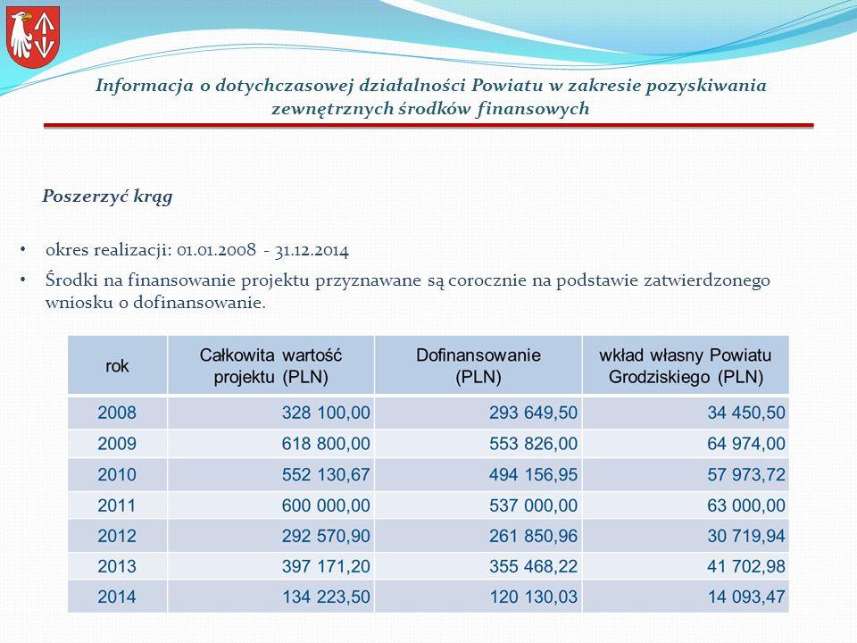 okres realizacji: 01.01.2008 - 31.12.2014 Środki na finansowanie projektu przyznawane są corocznie na podstawie zatwierdzonego wniosku o dofinansowanie.