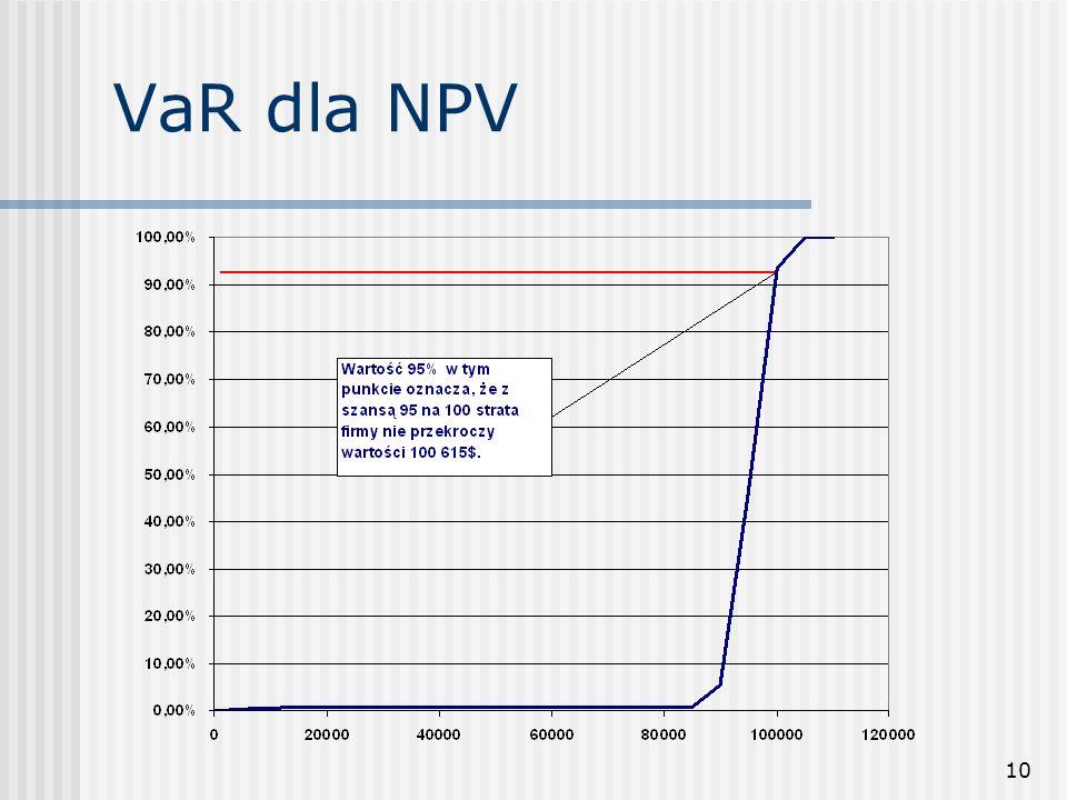 10 VaR dla NPV