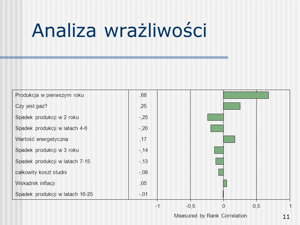 11 Analiza wrażliwości Produkcja w pierwszym roku,68 Czy jest gaz ,25 Spadek produkcji w 2 roku-,25 Spadek produkcji w latach 4-6-,20 Wartość energetyczna,17 Spadek produkcji w 3 roku-,14 Spadek produkcji w latach 7-15-,13 całkowity koszt studni-,08 Wskaźnik inflacji,05 Spadek produkcji w latach 16-25-,01 -0,500,51 Measured by Rank Correlation
