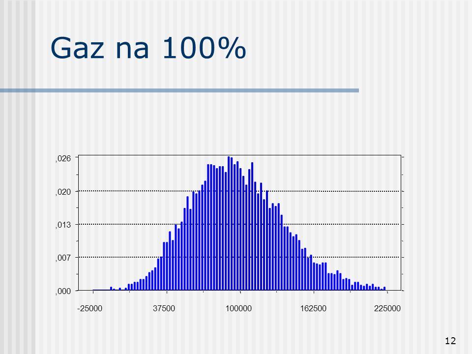 12 Gaz na 100%,000,007,013,020,026 -2500037500100000162500225000