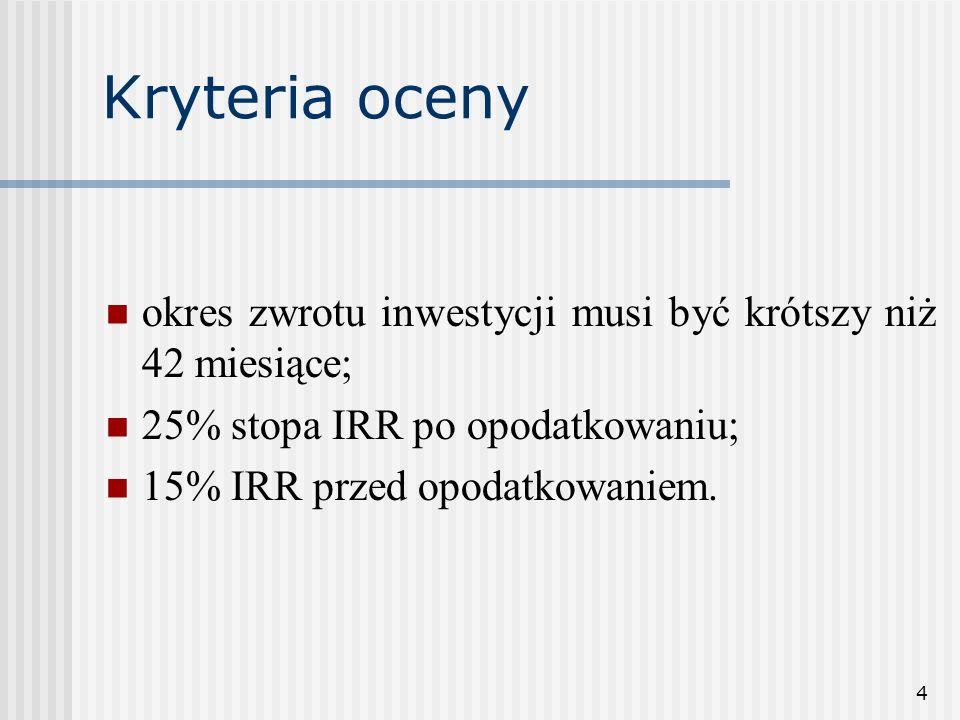 4 Kryteria oceny okres zwrotu inwestycji musi być krótszy niż 42 miesiące; 25% stopa IRR po opodatkowaniu; 15% IRR przed opodatkowaniem.