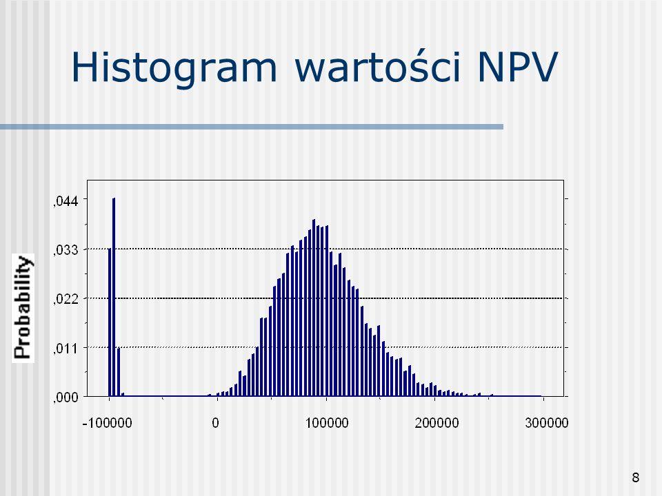 8 Histogram wartości NPV