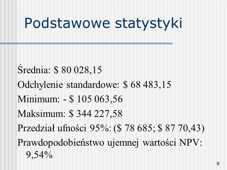 9 Podstawowe statystyki Średnia: $ 80 028,15 Odchylenie standardowe: $ 68 483,15 Minimum: - $ 105 063,56 Maksimum: $ 344 227,58 Przedział ufności 95%: ($ 78 685; $ 87 70,43) Prawdopodobieństwo ujemnej wartości NPV: 9,54%