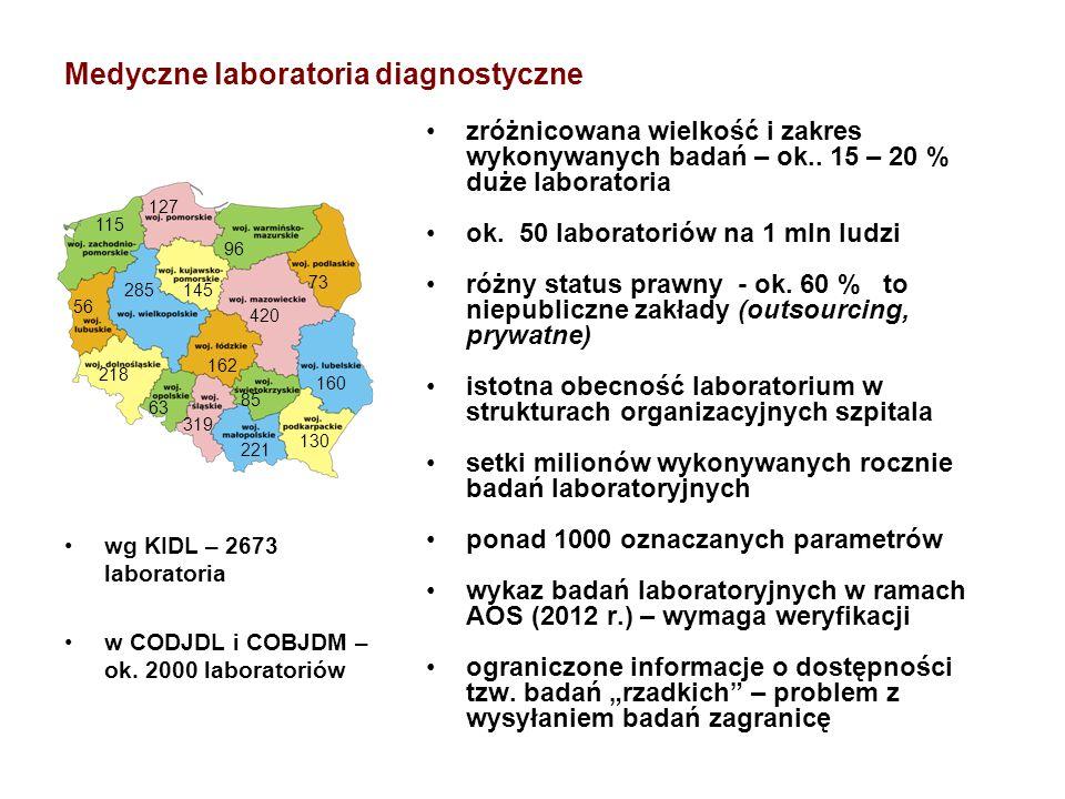 Medyczne laboratoria diagnostyczne wg KIDL – 2673 laboratoria w CODJDL i COBJDM – ok. 2000 laboratoriów zróżnicowana wielkość i zakres wykonywanych ba