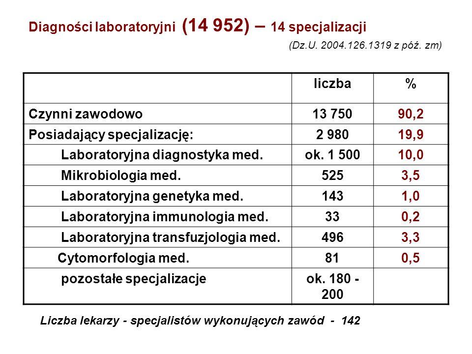 Diagności laboratoryjni (14 952) – 14 specjalizacji (Dz.U. 2004.126.1319 z póź. zm) liczba% Czynni zawodowo13 75090,2 Posiadający specjalizację:2 9801