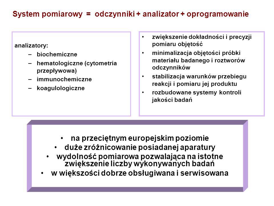System pomiarowy = odczynniki + analizator + oprogramowanie Automatyzacja procesu analitycznego - analizatory: –biochemiczne –hematologiczne (cytometr