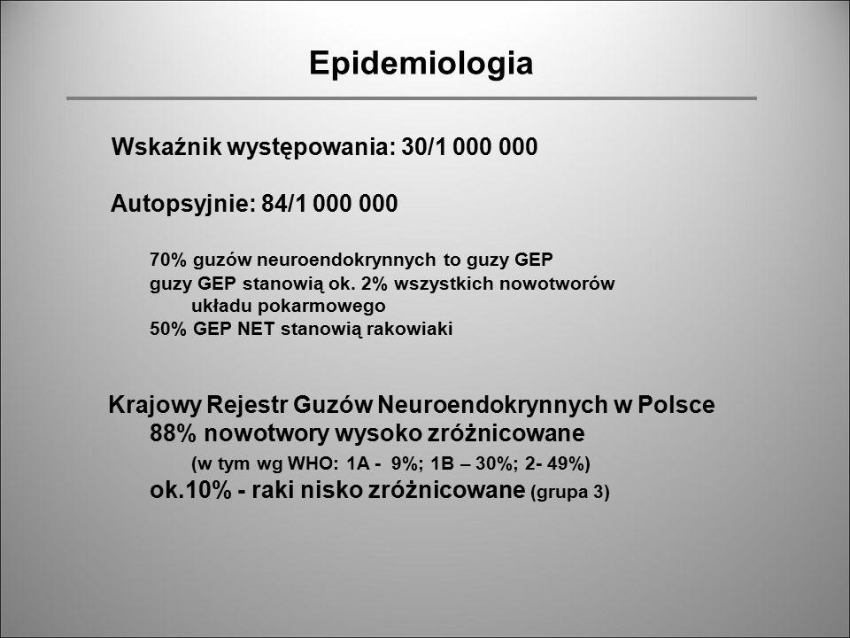 Epidemiologia Wskaźnik występowania: 30/1 000 000 Autopsyjnie: 84/1 000 000 70% guzów neuroendokrynnych to guzy GEP guzy GEP stanowią ok. 2% wszystkic