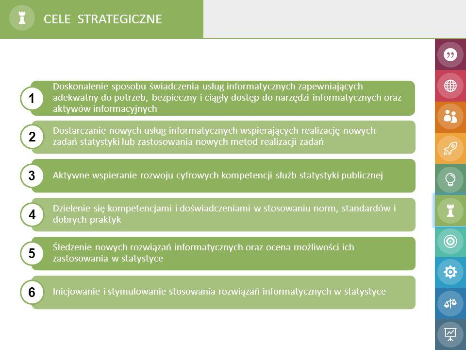 CELE STRATEGICZNE Doskonalenie sposobu świadczenia usług informatycznych zapewniających adekwatny do potrzeb, bezpieczny i ciągły dostęp do narzędzi informatycznych oraz aktywów informacyjnych Dostarczanie nowych usług informatycznych wspierających realizację nowych zadań statystyki lub zastosowania nowych metod realizacji zadań Aktywne wspieranie rozwoju cyfrowych kompetencji służb statystyki publicznej Dzielenie się kompetencjami i doświadczeniami w stosowaniu norm, standardów i dobrych praktyk Śledzenie nowych rozwiązań informatycznych oraz ocena możliwości ich zastosowania w statystyce Inicjowanie i stymulowanie stosowania rozwiązań informatycznych w statystyce 1 2 3 4 5 6