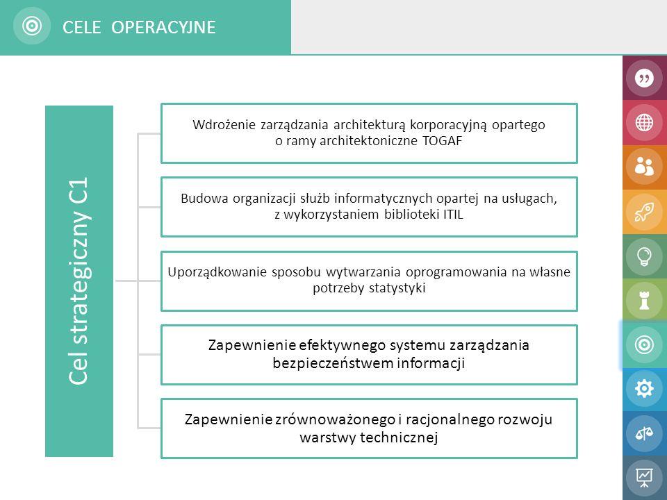Cel strategiczny C1 Wdrożenie zarządzania architekturą korporacyjną opartego o ramy architektoniczne TOGAF Budowa organizacji służb informatycznych opartej na usługach, z wykorzystaniem biblioteki ITIL Uporządkowanie sposobu wytwarzania oprogramowania na własne potrzeby statystyki Zapewnienie efektywnego systemu zarządzania bezpieczeństwem informacji Zapewnienie zrównoważonego i racjonalnego rozwoju warstwy technicznej CELE OPERACYJNE