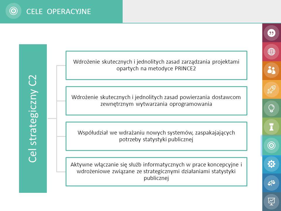 Cel strategiczny C2 Wdrożenie skutecznych i jednolitych zasad zarządzania projektami opartych na metodyce PRINCE2 Wdrożenie skutecznych i jednolitych zasad powierzania dostawcom zewnętrznym wytwarzania oprogramowania Współudział we wdrażaniu nowych systemów, zaspakajających potrzeby statystyki publicznej Aktywne włączanie się służb informatycznych w prace koncepcyjne i wdrożeniowe związane ze strategicznymi działaniami statystyki publicznej CELE OPERACYJNE