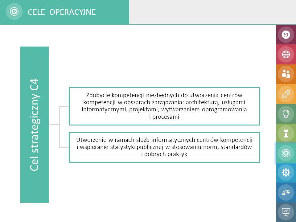 Cel strategiczny C4 Zdobycie kompetencji niezbędnych do utworzenia centrów kompetencji w obszarach zarządzania: architekturą, usługami informatycznymi
