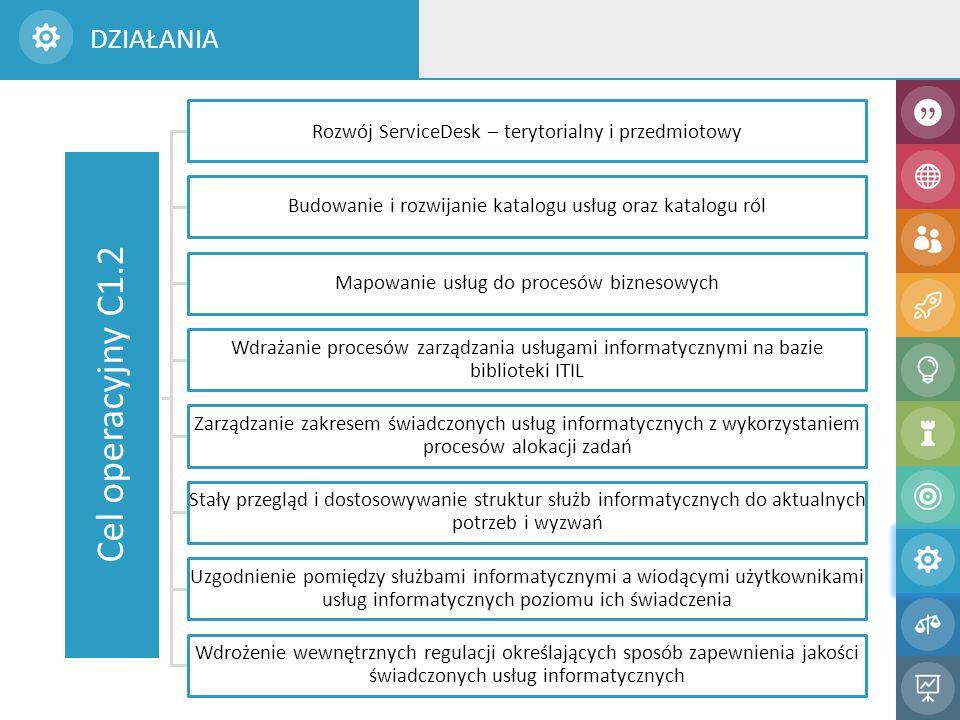 DZIAŁANIA Cel operacyjny C1.2 Rozwój ServiceDesk – terytorialny i przedmiotowy Budowanie i rozwijanie katalogu usług oraz katalogu ról Mapowanie usług do procesów biznesowych Wdrażanie procesów zarządzania usługami informatycznymi na bazie biblioteki ITIL Zarządzanie zakresem świadczonych usług informatycznych z wykorzystaniem procesów alokacji zadań Stały przegląd i dostosowywanie struktur służb informatycznych do aktualnych potrzeb i wyzwań Uzgodnienie pomiędzy służbami informatycznymi a wiodącymi użytkownikami usług informatycznych poziomu ich świadczenia Wdrożenie wewnętrznych regulacji określających sposób zapewnienia jakości świadczonych usług informatycznych