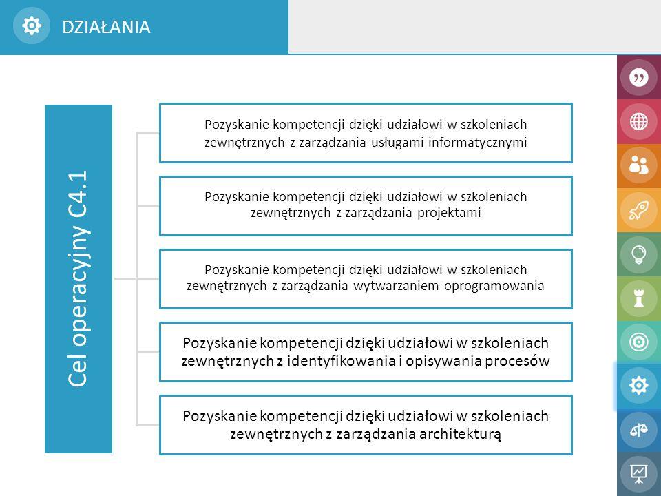 Cel operacyjny C4.1 Pozyskanie kompetencji dzięki udziałowi w szkoleniach zewnętrznych z zarządzania usługami informatycznymi Pozyskanie kompetencji dzięki udziałowi w szkoleniach zewnętrznych z zarządzania projektami Pozyskanie kompetencji dzięki udziałowi w szkoleniach zewnętrznych z zarządzania wytwarzaniem oprogramowania Pozyskanie kompetencji dzięki udziałowi w szkoleniach zewnętrznych z identyfikowania i opisywania procesów Pozyskanie kompetencji dzięki udziałowi w szkoleniach zewnętrznych z zarządzania architekturą DZIAŁANIA