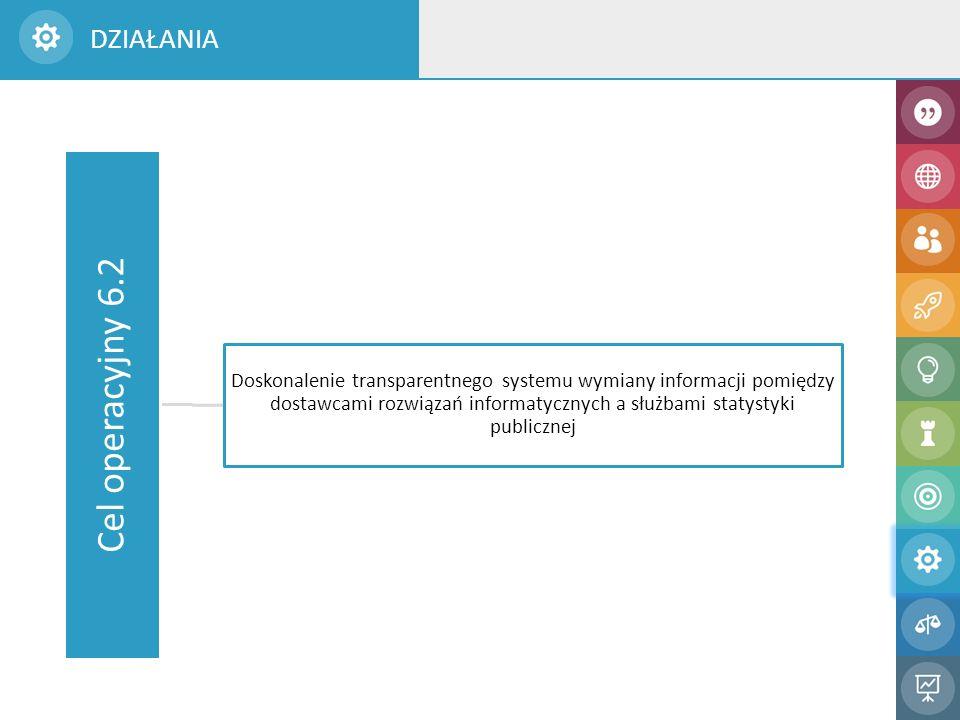 Cel operacyjny 6.2 Doskonalenie transparentnego systemu wymiany informacji pomiędzy dostawcami rozwiązań informatycznych a służbami statystyki publicznej DZIAŁANIA