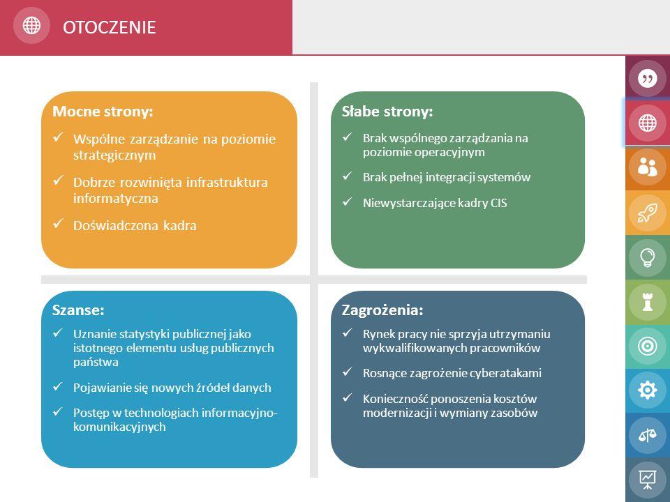 Wszystkie służby informatyczne polskiej statystyki publicznej podlegają bezpośrednio lub pośrednio prezesowi GUS, dzięki czemu istnieje możliwość realizacji określonej i jednolitej strategii działań Dobrze rozwinięta infrastruktura i systemy teleinformatyczne obejmujące wszystkie służby statystyki publicznej Duże doświadczenie kadry w realizacji projektów w obszarze informatyki w związku z wykonaniem w ostatnich latach szeregu takich projektów Mocne strony