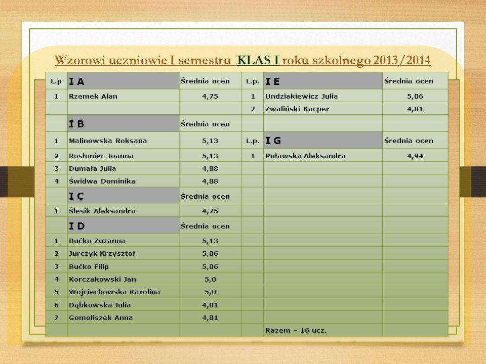 Wzorowi uczniowie I semestru KLAS I roku szkolnego 2013/2014 L.p I A Średnia ocenL.p.