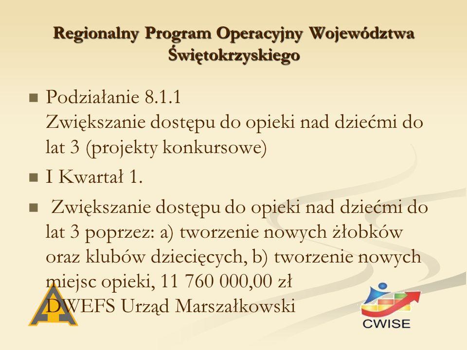 Regionalny Program Operacyjny Województwa Świętokrzyskiego Podziałanie 8.1.1 Zwiększanie dostępu do opieki nad dziećmi do lat 3 (projekty konkursowe) I Kwartał 1.