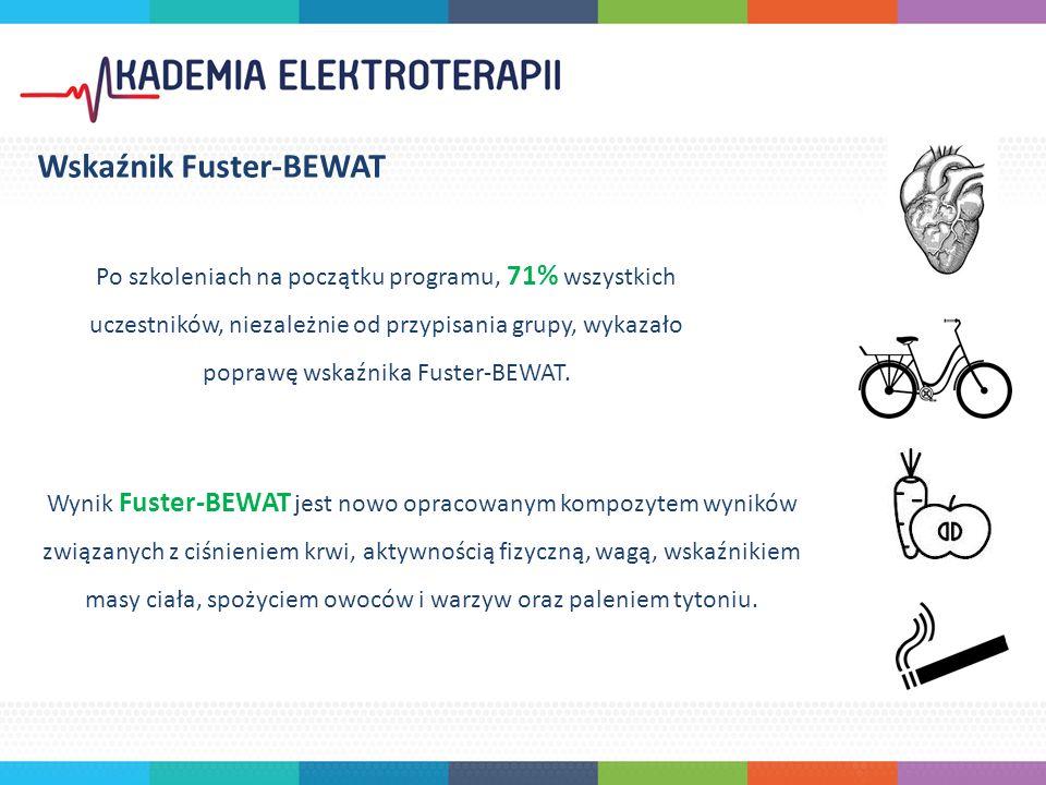 Po szkoleniach na początku programu, 71% wszystkich uczestników, niezależnie od przypisania grupy, wykazało poprawę wskaźnika Fuster-BEWAT.