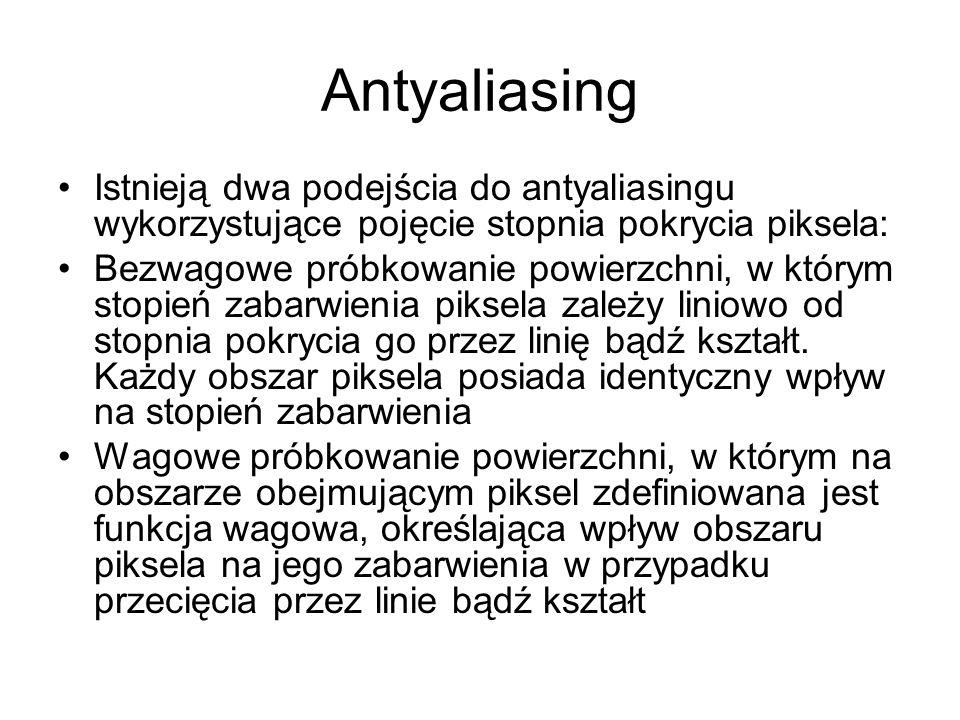 Antyaliasing Istnieją dwa podejścia do antyaliasingu wykorzystujące pojęcie stopnia pokrycia piksela: Bezwagowe próbkowanie powierzchni, w którym stopień zabarwienia piksela zależy liniowo od stopnia pokrycia go przez linię bądź kształt.
