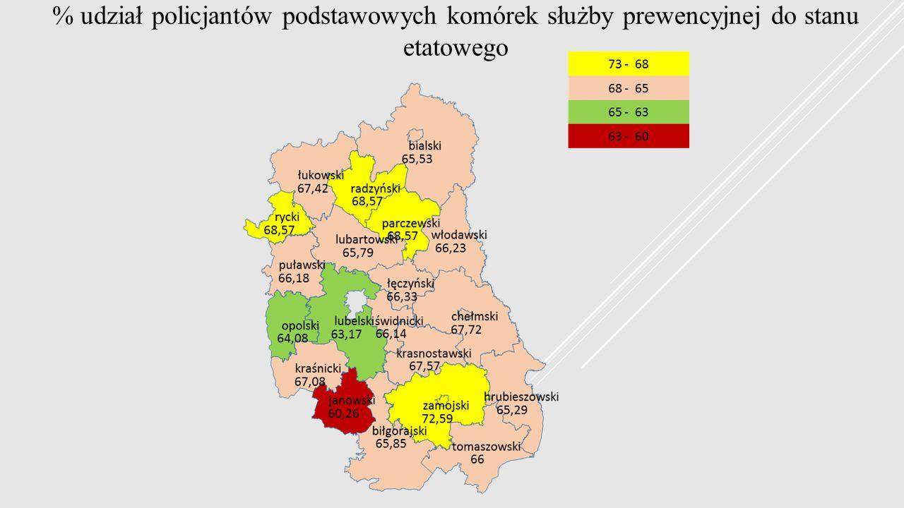 % udział policjantów podstawowych komórek służby prewencyjnej do stanu etatowego