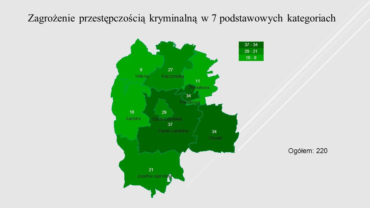 Chodel Józefów nad Wisłą Karczmiska Łaziska Opole Lubelskie Poniatowa Wilków 37 - 34 29 - 21 18 - 9 34 21 27 18 37 29 11 34 9 Zagrożenie przestępczośc